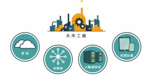 如何利用概念工业4.0的商业模式运用在自己的企业模式中?