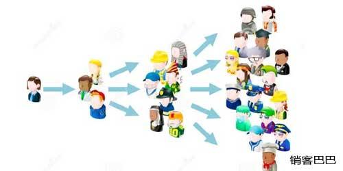 病毒营销经典案例,1个充值方案,如何让客户转介绍