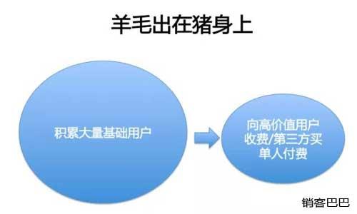 免费模式案例,如何打造前端吸引客户,后端盈利的商业模式