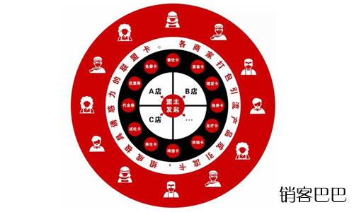 会员卡引流方案有哪些?10个颠覆你认知的引流的方法