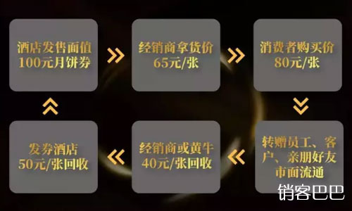 """经典月饼营销方案,月饼行业每年中秋节都会上演的""""期货""""模式"""